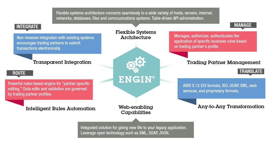 engin_chart